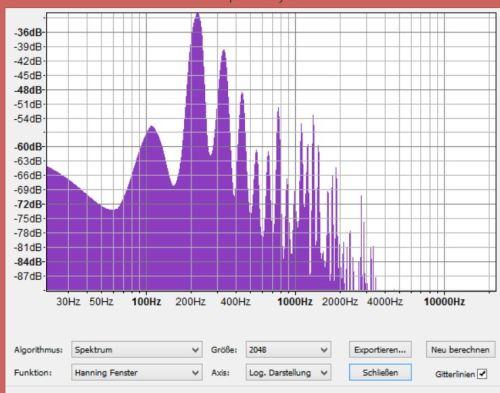 A-Frequenzanalyse