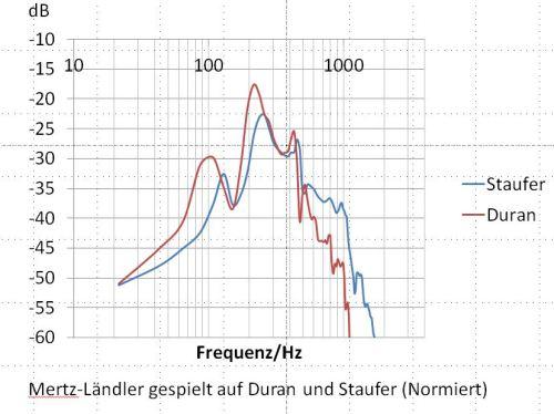 Frequenzkurve Ländler von K.J. Mertz