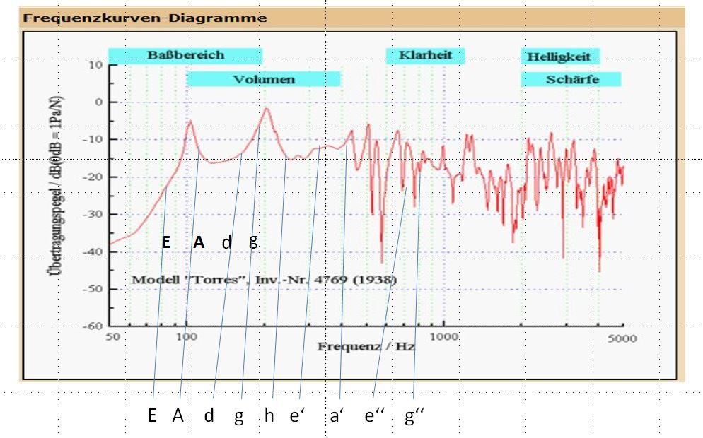Akustik der Gitarre mit Smartphone APPs messen   Böblingen Gitarre ...