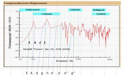 Weissgerber-Impact-Analyse